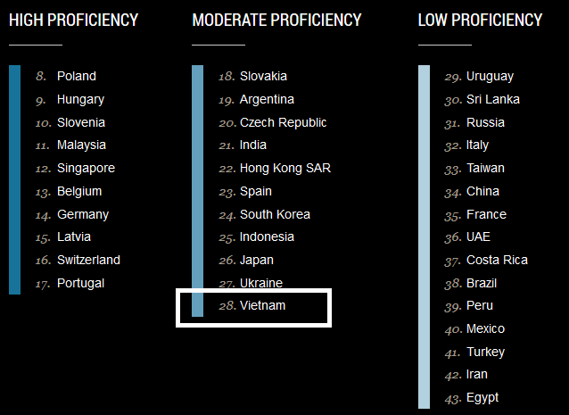 Education First English Proficiency Report rated Vietnamese students as Good English Proficiency