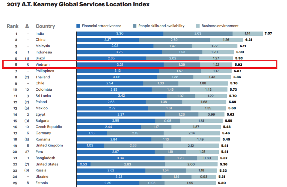 Vietnam in Top 10 Global Services Location List