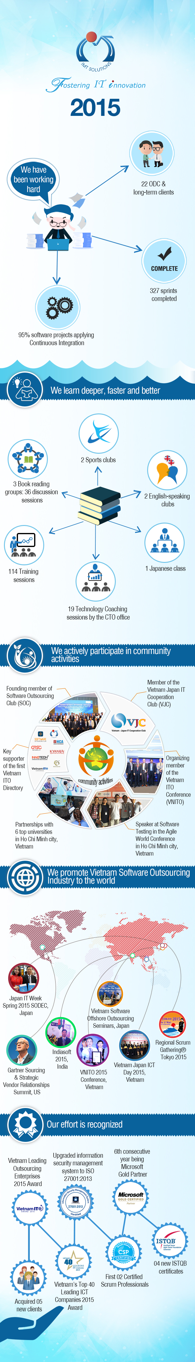 Year 2015 Achievements of IMT Solutions - A leading offshore outsourcing company in Vietnam