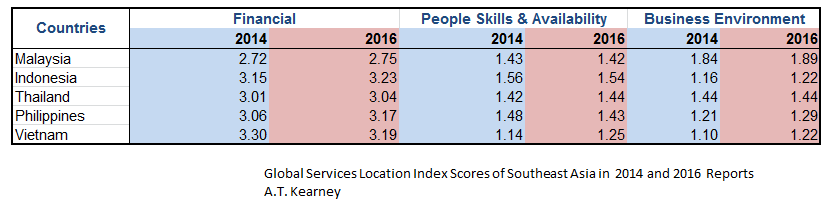 Southeast Asia scores in GSLI 2014-2016 reports