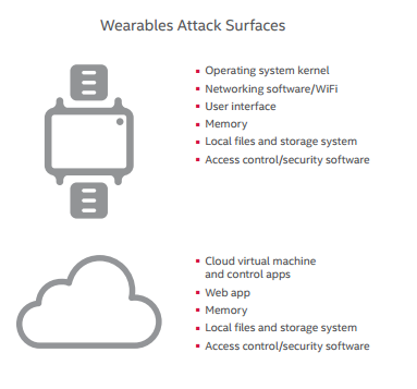 wearable security - attack surfaces
