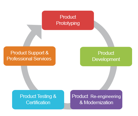 Outsourced Product Development Service offerings of leading Vietnam software company