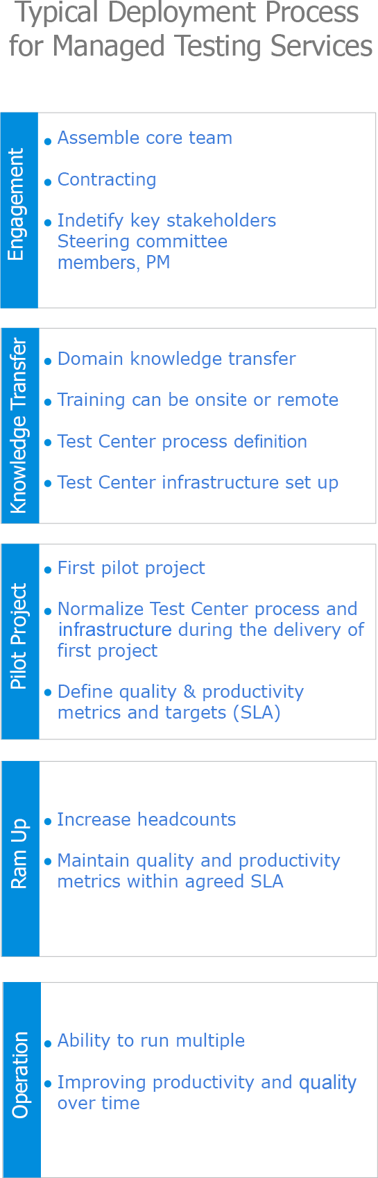 Offshore Test Center Setup Process - Managed Testing Services